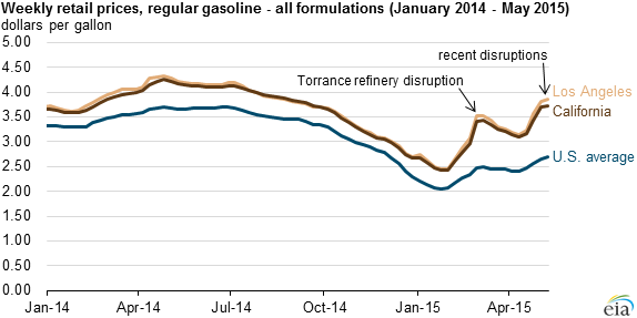 graph of retail prices, regular gasoline, as explained in the article text