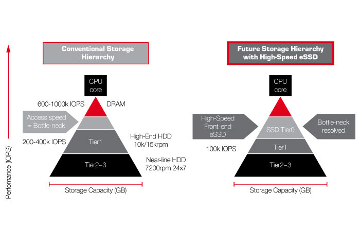Tiered Storage Systems