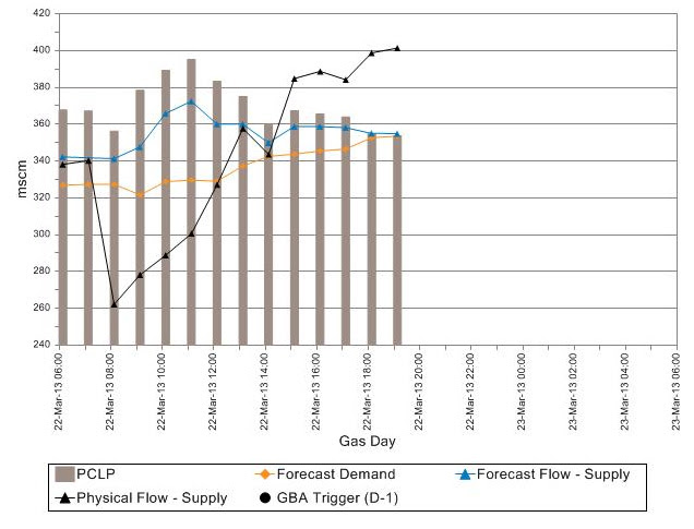 National Grid UK gas graphs Fri 22 Mar 2013