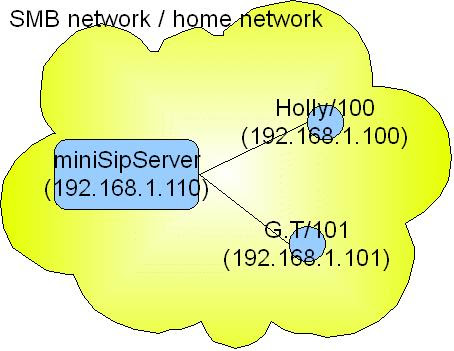 network (step2)