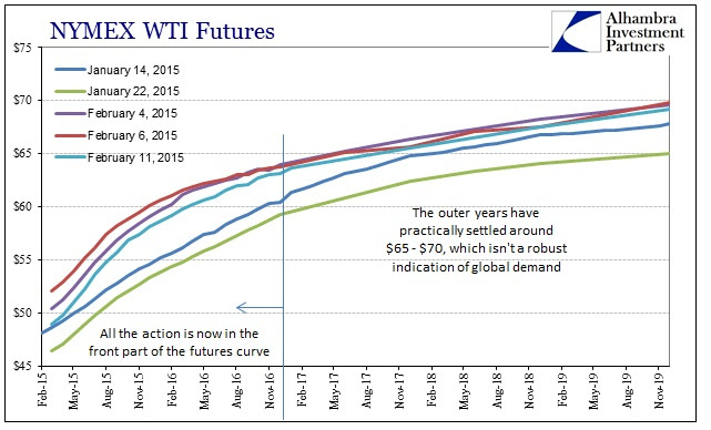 ABOOK Feb 2015 Commodities WTI Curve