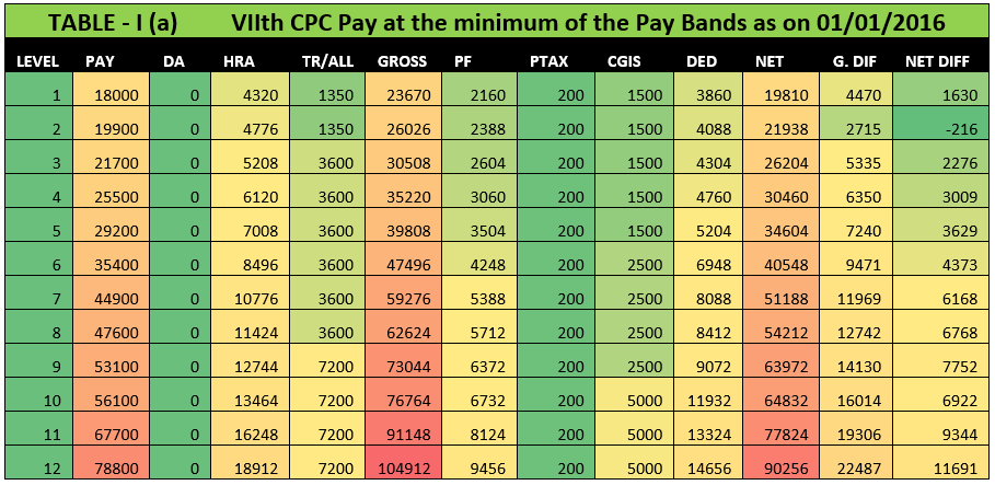 7th cpc table-2