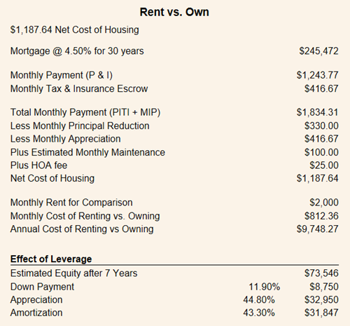 rent vs own 020518.png