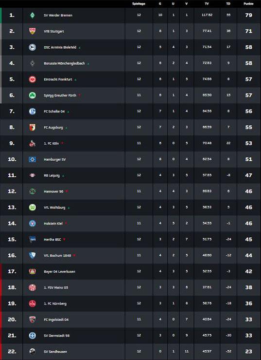 Kicker Bundesliga Tabelle