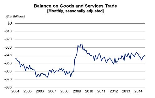 Trade_july2014