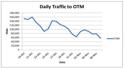 OTM Chart