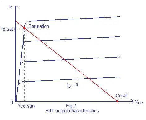 transistor output characteristics