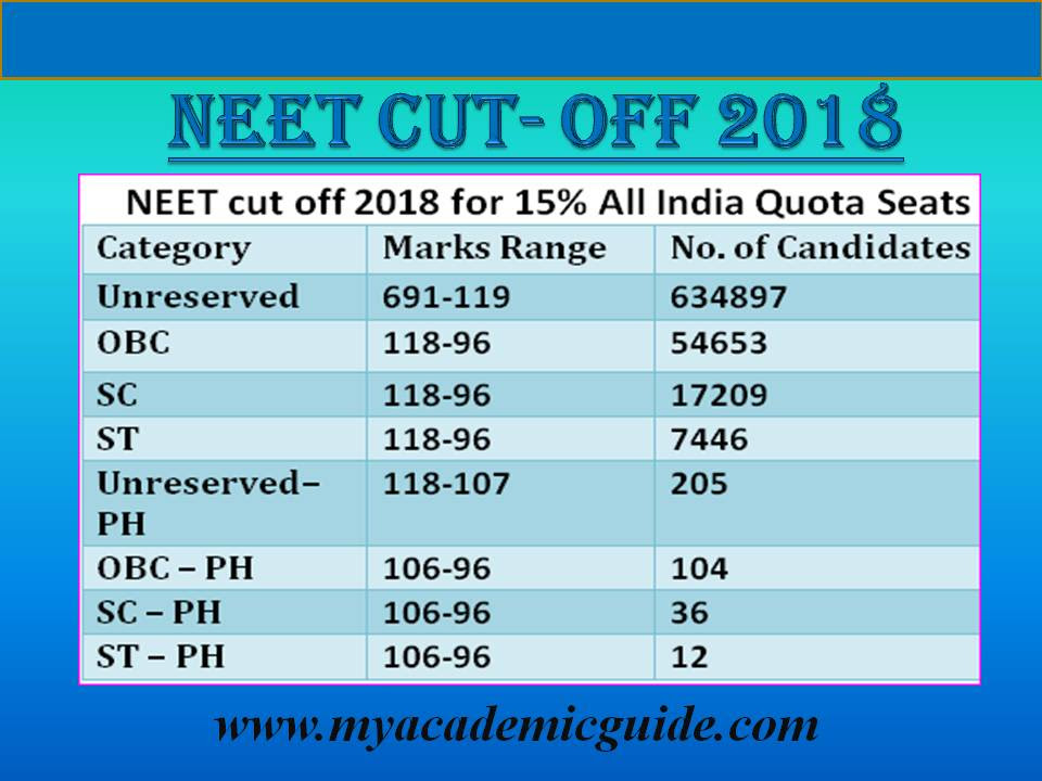 Neet Reservation Category Wise For Sc St Obc And Ph Mbbs Bds
