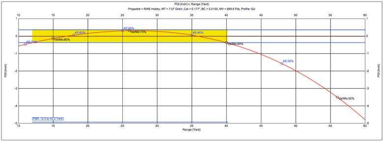 Hobby 7.0 Grain .177 Caliber Pellet Test Review