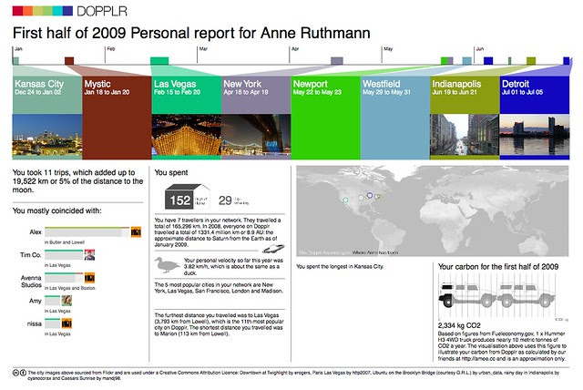 Dopplr Report 2009 First Half