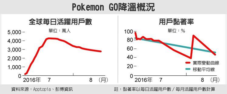 Pokemon Go降溫概況 資料來源:Apptopia、彭博資訊