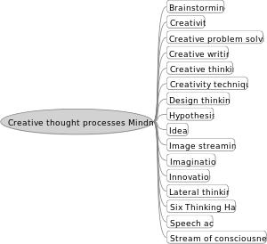 Creative thought processes mindmap