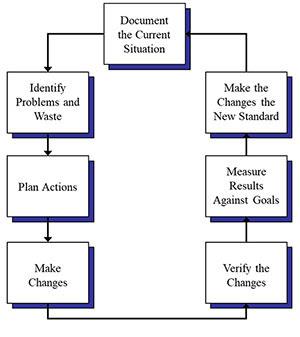 Process Flow Diagrams | BPI Consulting