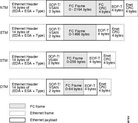 Ethernet Frames Truncate Modes | World