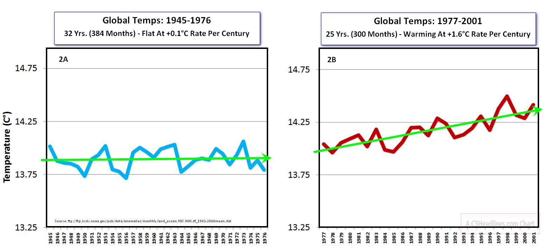 Global Temp Trends Panel2