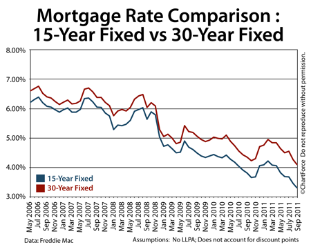 Best 15 Yr Fixed Mortgage Rates - Rating Walls