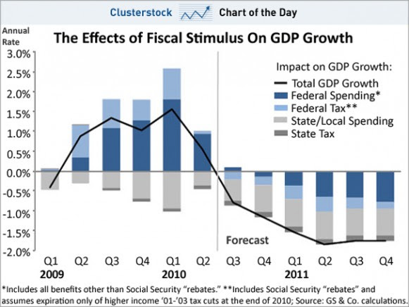 The ability of stimulus to generate rising GDP - a prerequisite for employment growth - clearly waning.