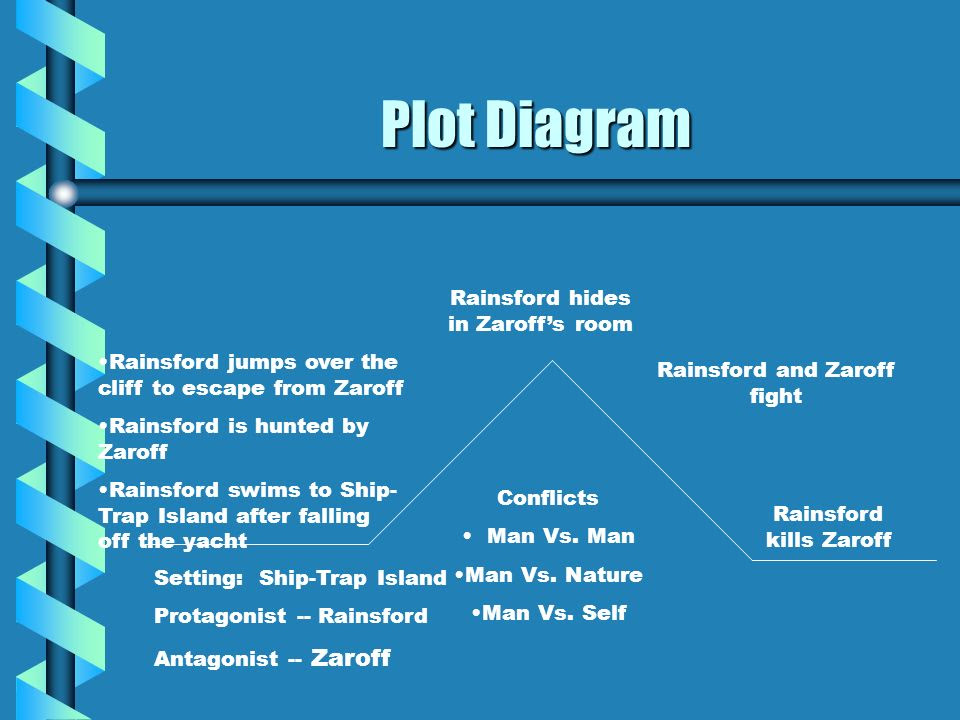 Plot+Diagram+Rainsford+hides+in+Zaroff%E2%80%99s+room