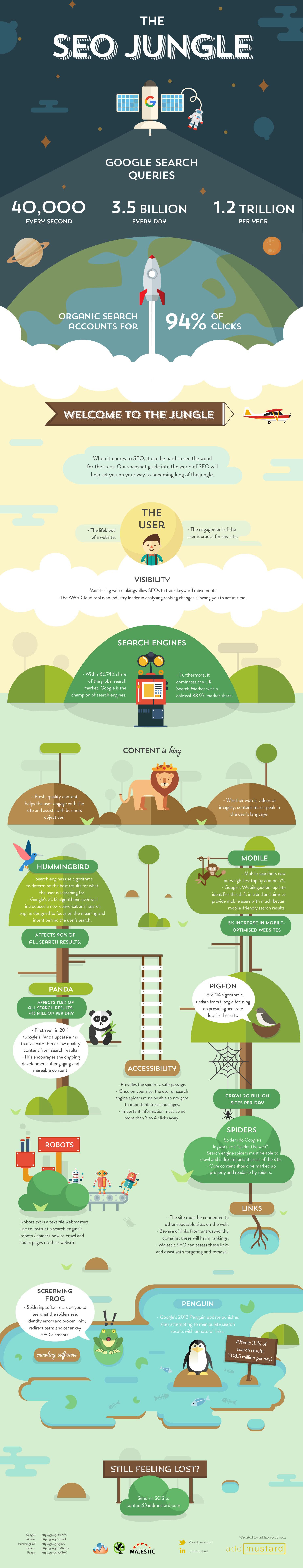 SEO: A Jungle survival guide - #Infographic