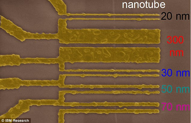 A microscopic image showing the scaling of new CNT contact, showing that the contact size can shrink without reducing device performance.