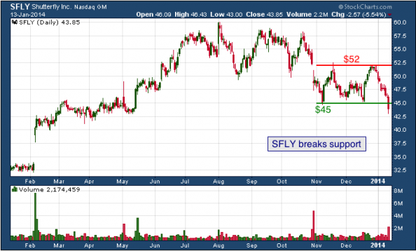 1-year chart of SFLY (Shutterfly, Inc.)