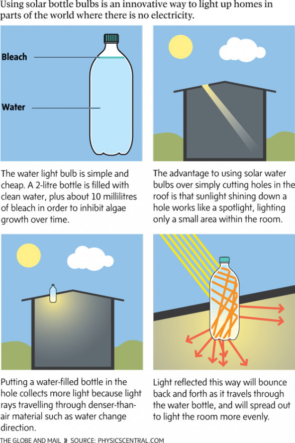 Solar Bottle Bulbs