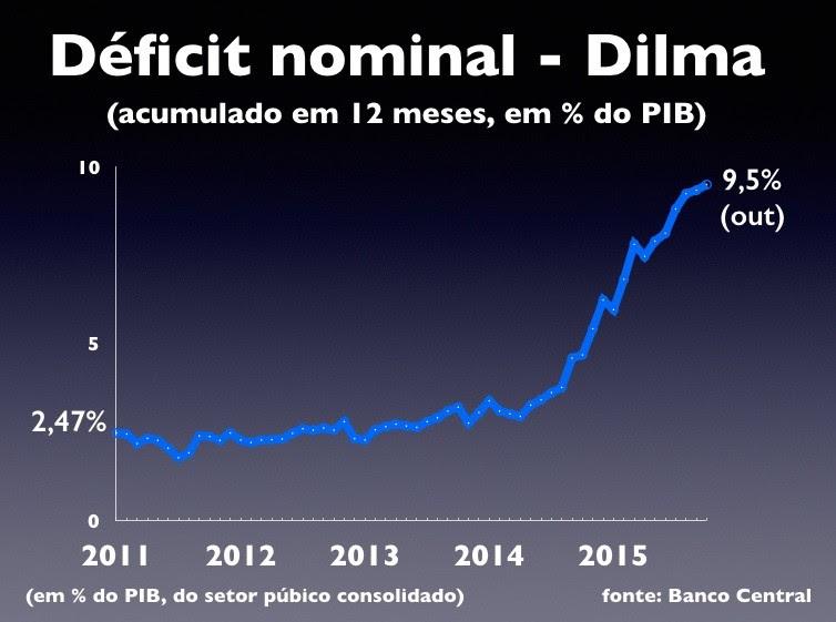deficit_nominal