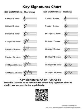 1000+ ideas about Major Key Signatures on Pinterest | Music theory ...