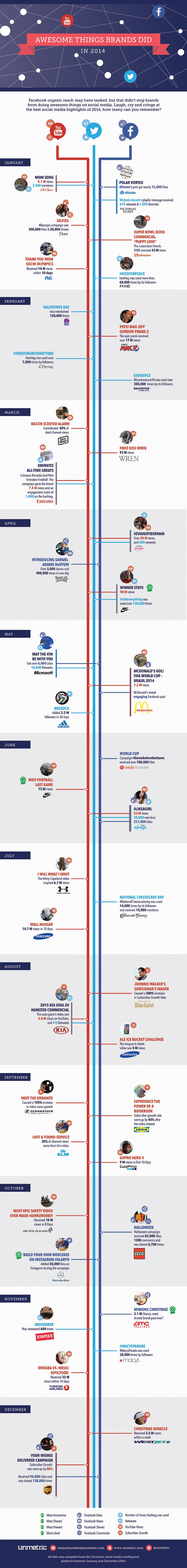 Awesome Things Brands Did On YouTube, Facebook and Twitter In 2014 - #infographic
