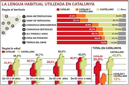 Resultado de imagen de cuándo se habla castellano en Cataluña
