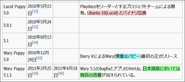 http://ja.wikipedia.org/wiki/Puppy_Linux#.E3.83.90.E3.83.BC.E3.82.B8.E3.83.A7.E3.83.B3