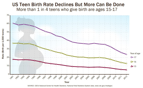Infographic: US Teen Birth Rate Declines But More Can be Done.