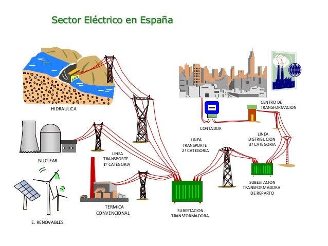 Resultado de imagen de electricidad en españa
