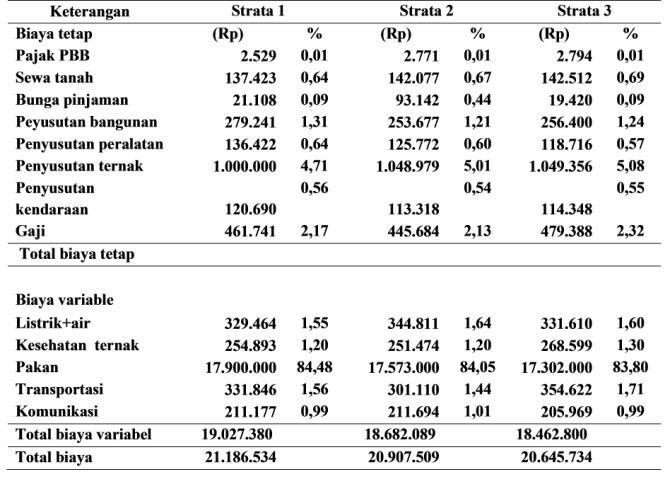Contoh Proposal Bantuan Dana Usaha Ayam Potong - Berbagi ...