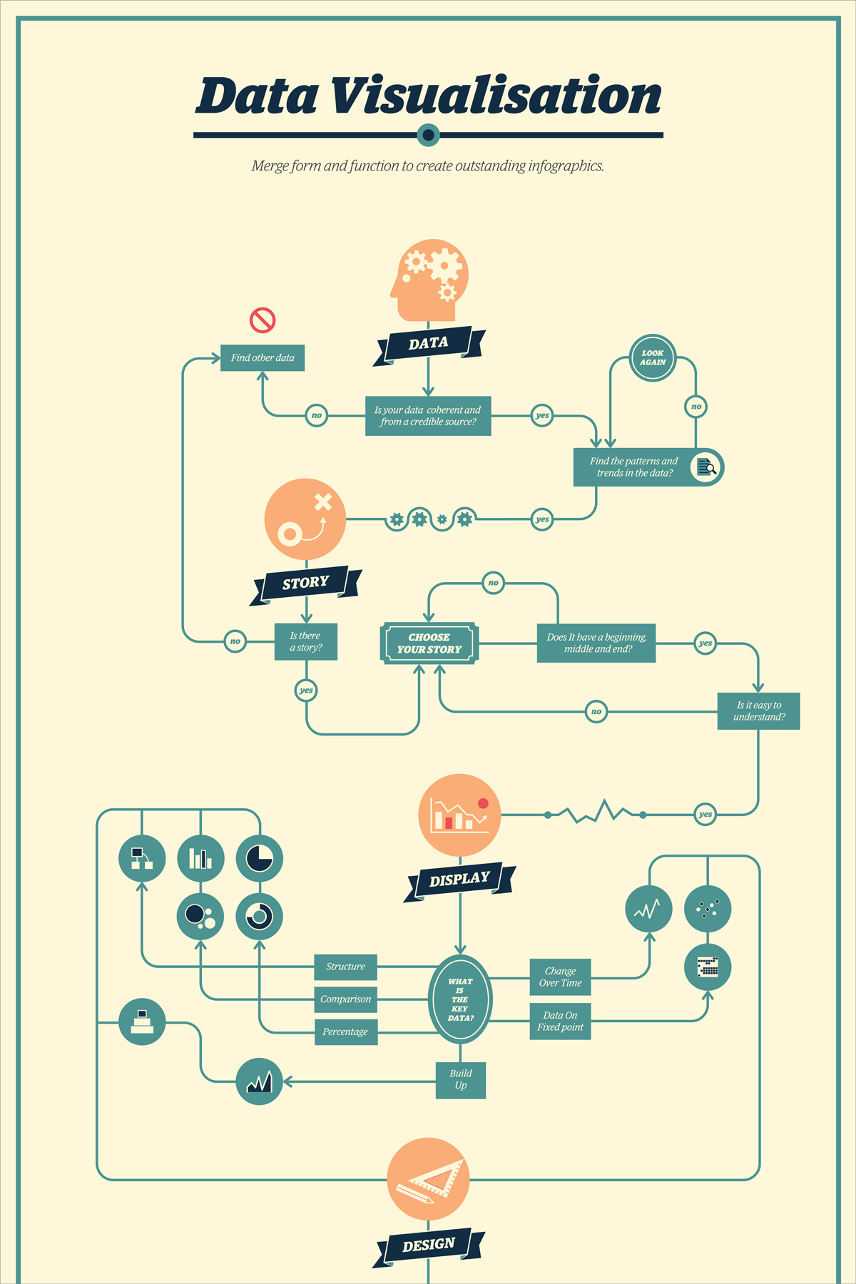 21 Creative Flowchart Examples for Making Important Life Decisions Keep it Simple
