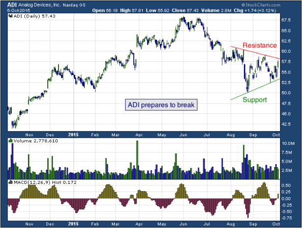 1-year chart of Analog (NASDAQ: ADI)