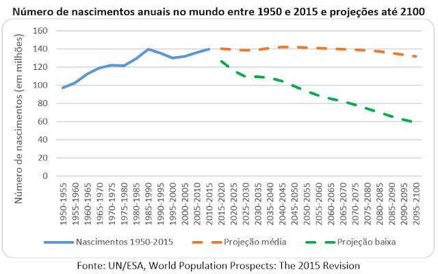 Os riscos ambientais e a queda da natalidade