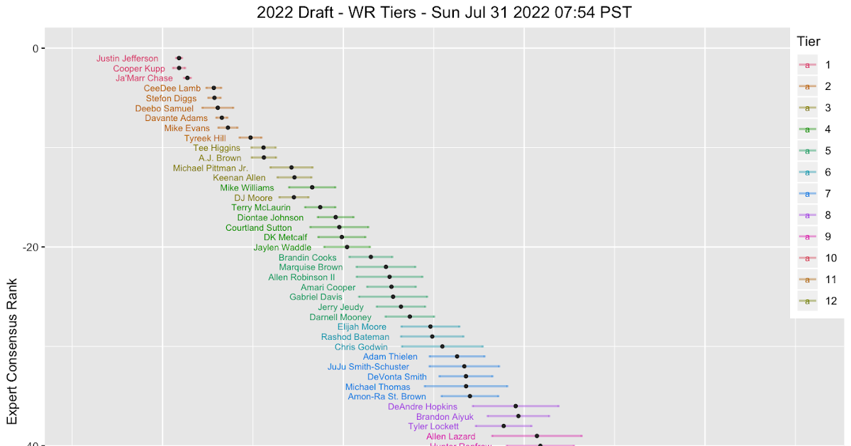 Data Math Etc Wr Charts resulting from a statistical algorithm find natural tiers and clusters within fantasy football player ranking data. data math etc wr