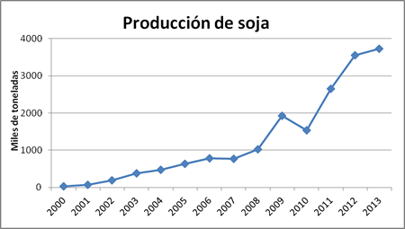 Resultado de imagen de uruguay soja