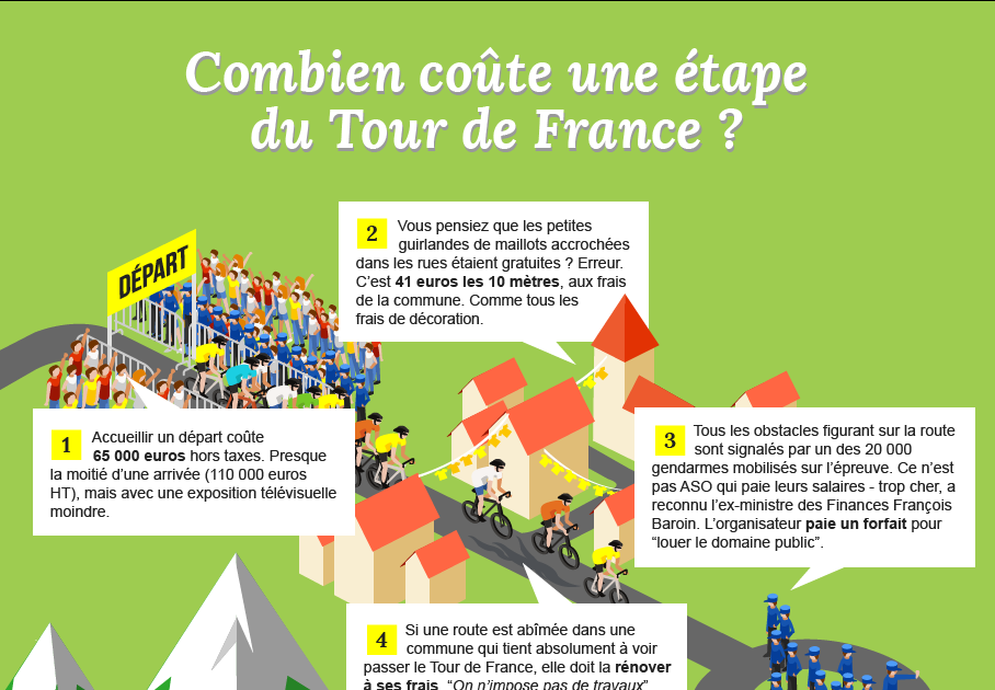 info creuse allier combien co te une tape du tour de france. Black Bedroom Furniture Sets. Home Design Ideas