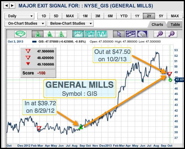 General Mills Symbol :GIS major exit signal on 10/02/13