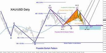 FxWirePro: Take Glance at Gold's Bullish/Bearish Scenarios and Delta ITM Longs