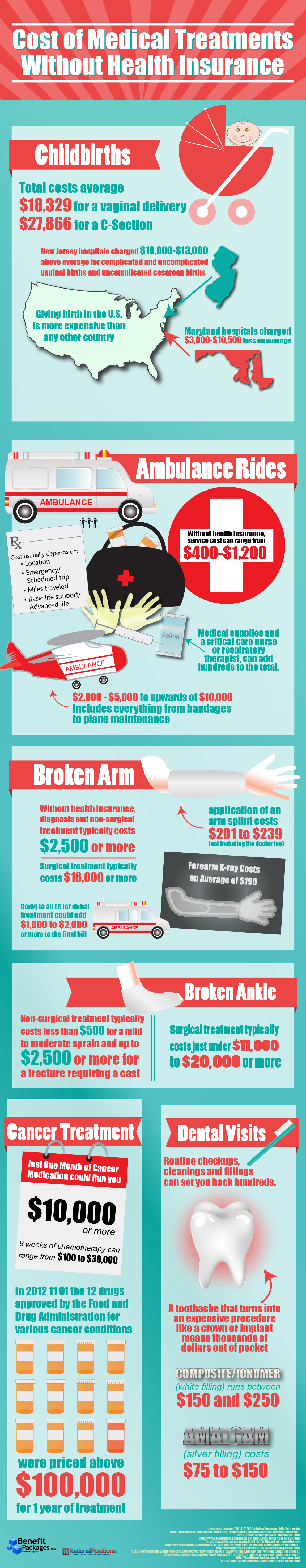 Infographic: Cost of Medical Treatments Without Health Insurance [Infographic]