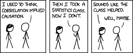I used to think correlation implied causation. Then I took a Statistics class. Now I don't. --Sounds like the class helped.-- Well, maybe. :)))