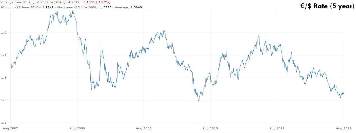 €/US Dollar Exchange Rate over 5 Years