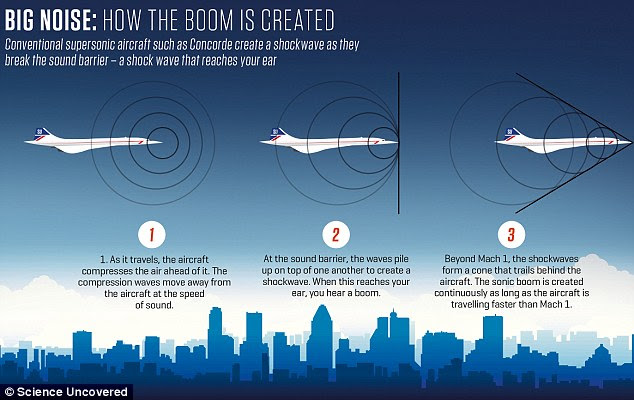 In a supersonic aircraft, shockwaves from the nose, cockpit, inlets, wings and other features coalesce as they move through the atmosphere. As these shockwaves pass over someone on the ground, air pressure rises sharply, declines, then rises rapidly again. This produces the 'double-bang' sonic boom