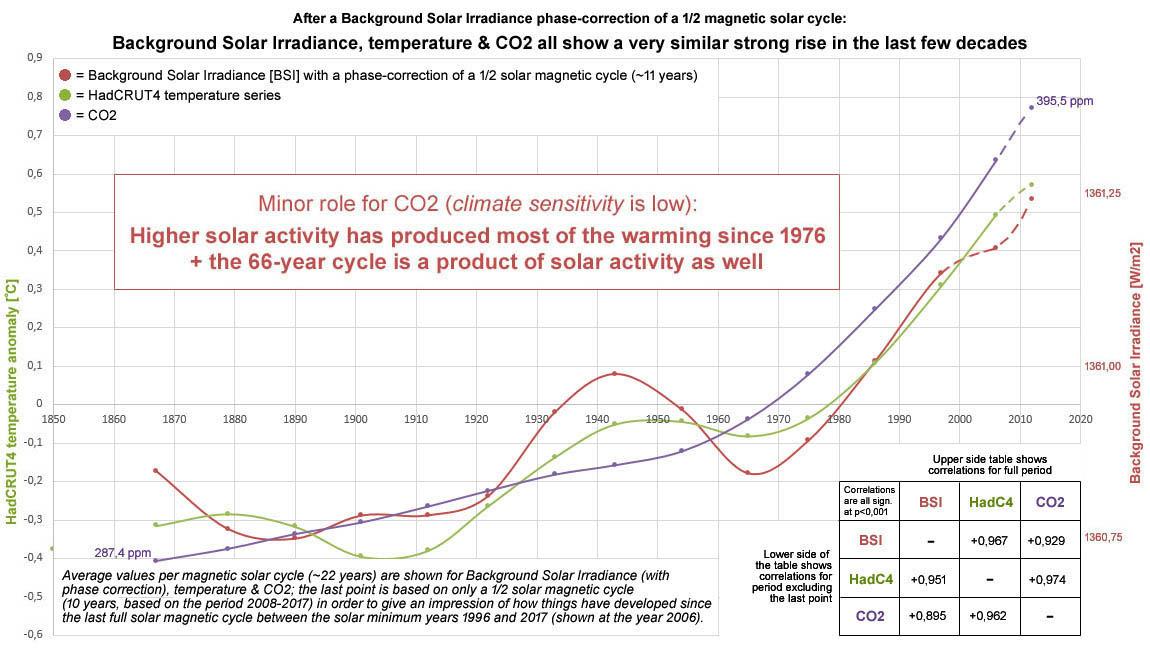 Figuur 14: Achtergrond zonnestraling (met fase-correctie), temperatuur en CO2 tonen op basis van de gemiddelde waarde tijdens een magnetische cyclus een vergelijkbaar sterke stijging voor de afgelopen decennia.