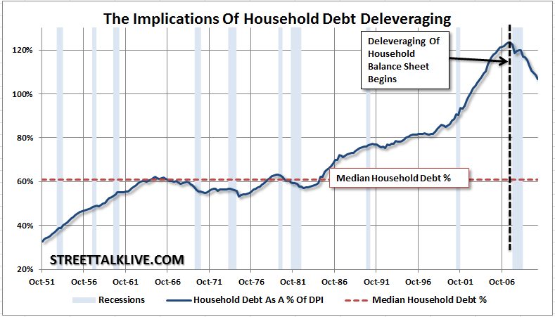 household-debt-deleveraging