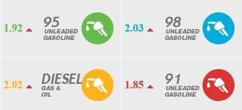 أسعار الوقود لشهر مارس 2017.. درهم / لتر:
