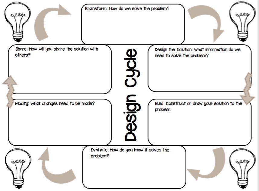 34 Engineering Design Process Worksheet Worksheet Resource Plans